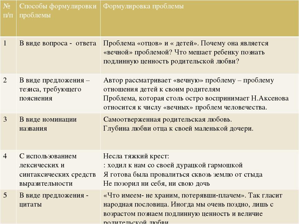 №п/п Способыформулировки проблемы Формулировкапроблемы 1 В виде вопроса - отв...