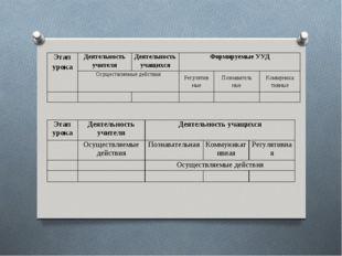 Этап урокаДеятельность учителяДеятельность учащихся Осуществляемые дейс