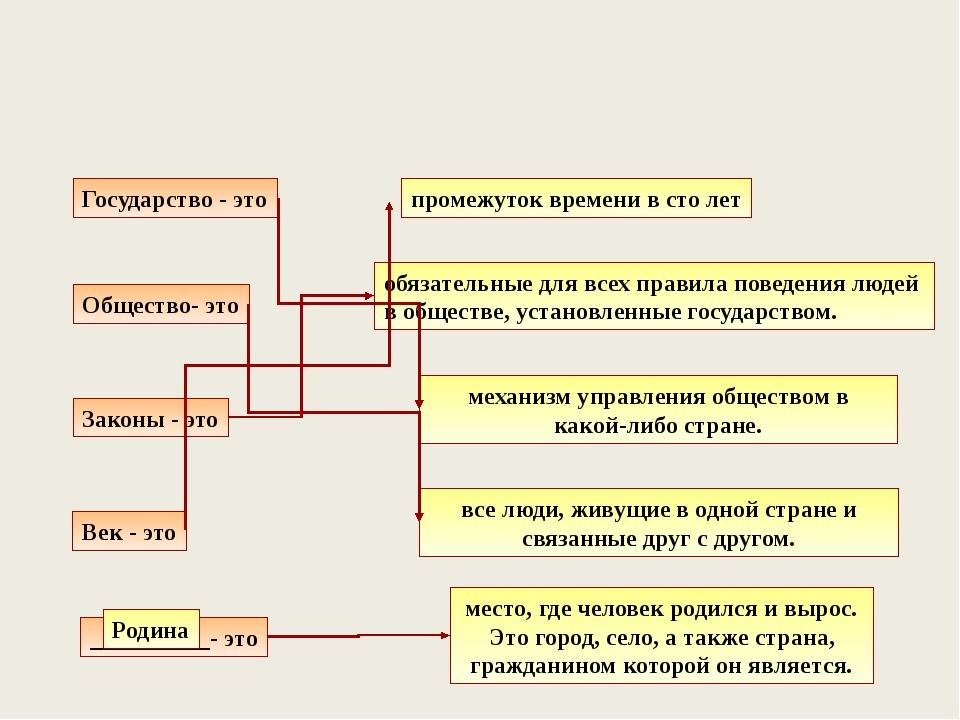Государство - это Общество- это Законы - это Век - это __________- это Родина...
