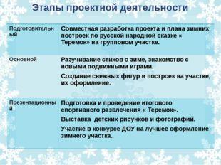 Этапы проектной деятельности Подготовительный Совместная разработка проекта и