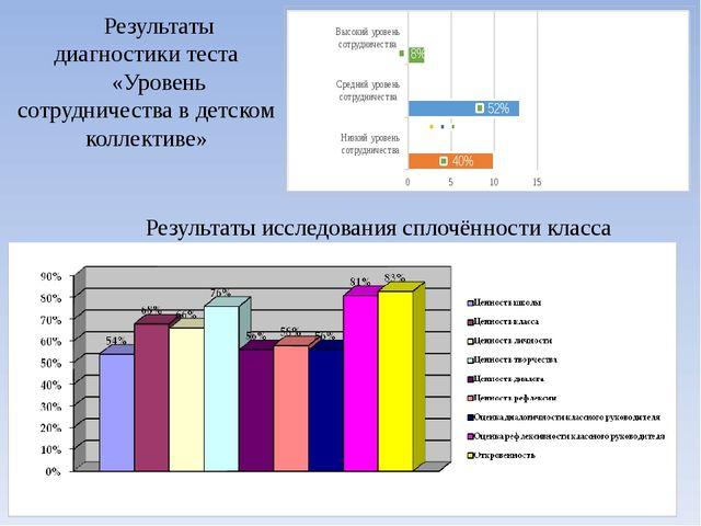 Результаты диагностики теста «Уровень сотрудничества в детском коллективе» Ре...