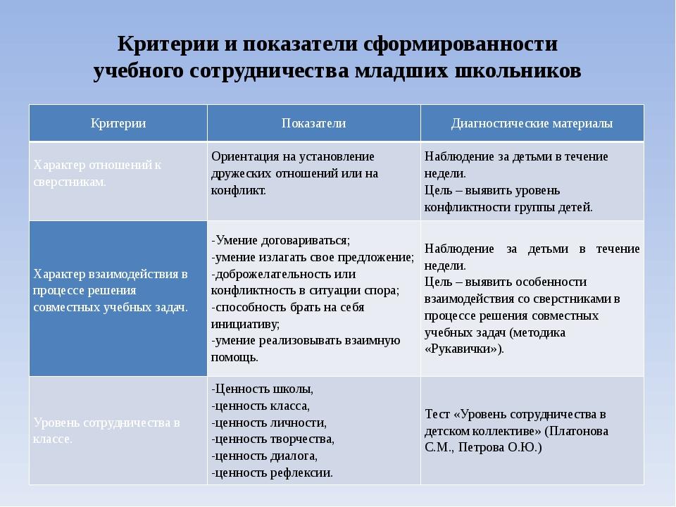 Критерии и показатели сформированности учебного сотрудничества младших школьн...