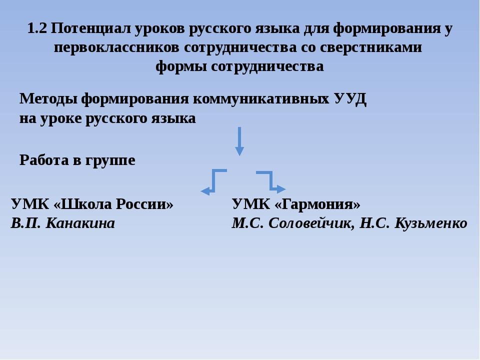 1.2 Потенциал уроков русского языка для формирования у первоклассников сотруд...