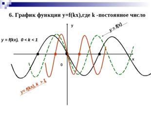 у х y = f(x) y = f(kx), 0 < k < 1 y= f(kx), k > 1 0 6. График функции y=f(kx)