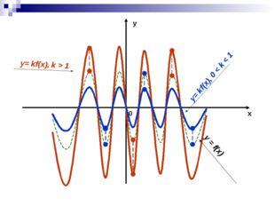 у х 0 y = f(x) y= kf(x), k > 1 y= kf(x), 0 < k < 1