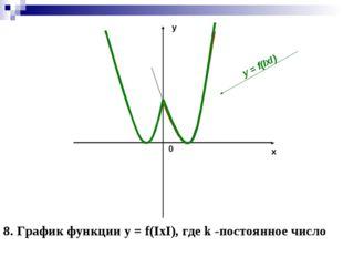 y x 0 y = f(IxI) 8. График функции y = f(IxI), где k -постоянное число