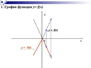 х у 0 y = f(x) y = - f(x) 1. График функции y=-f(x)