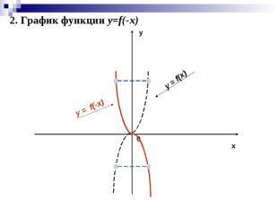 x y 0 y = f(x) y = f(-x) 2. График функции y=f(-x)