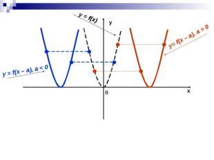x y 0 y = f(x) y = f(x – a), a < 0 y= f(x – a), a > 0