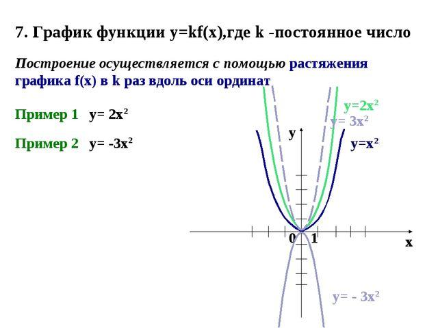 7. График функции y=kf(x),где k -постоянное число Построение осуществляется с...