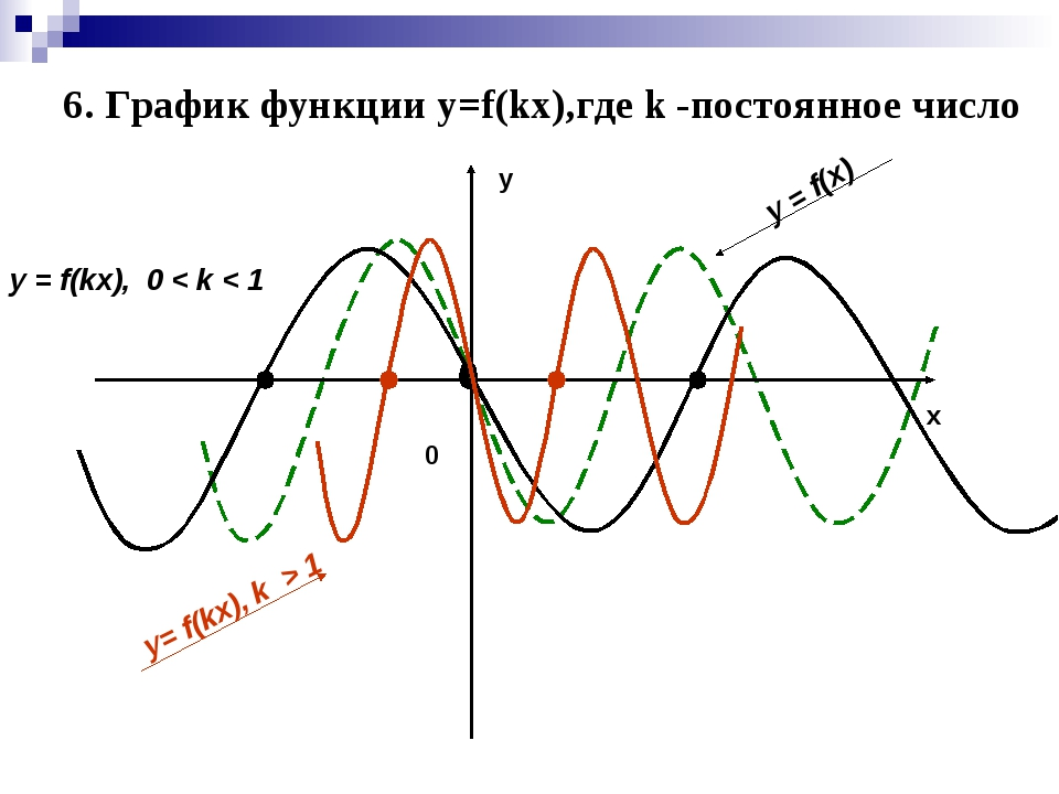у х y = f(x) y = f(kx), 0 < k < 1 y= f(kx), k > 1 0 6. График функции y=f(kx)...