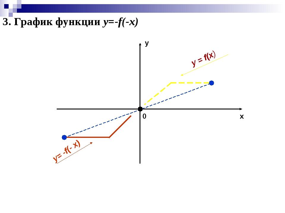 x y 0 y = f(x) y= -f(- x) 3. График функции y=-f(-x)