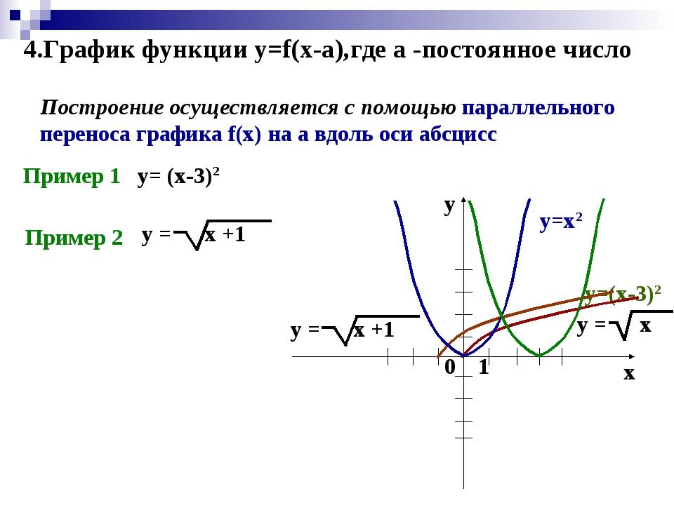 4.График функции y=f(x-a),где а -постоянное число Построение осуществляется с...