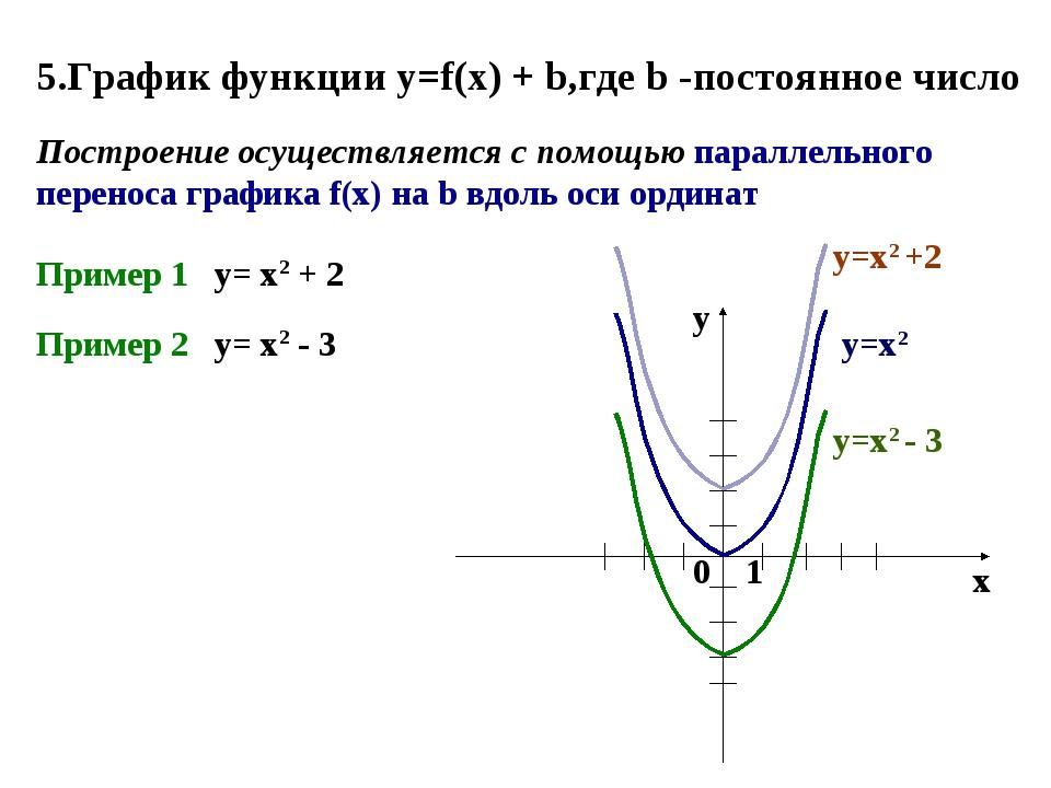 5.График функции y=f(x) + b,где b -постоянное число Построение осуществляется...