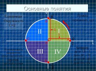 Основные понятия А В С D О Единичная Окружность С=2Π Положительное направлени