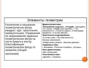 Элементы геометрии  Различение и называние геометрических фигур (квадрат, кр