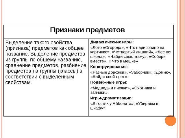 Признаки предметов  Выделение такого свойства (признака) предметов как общее...