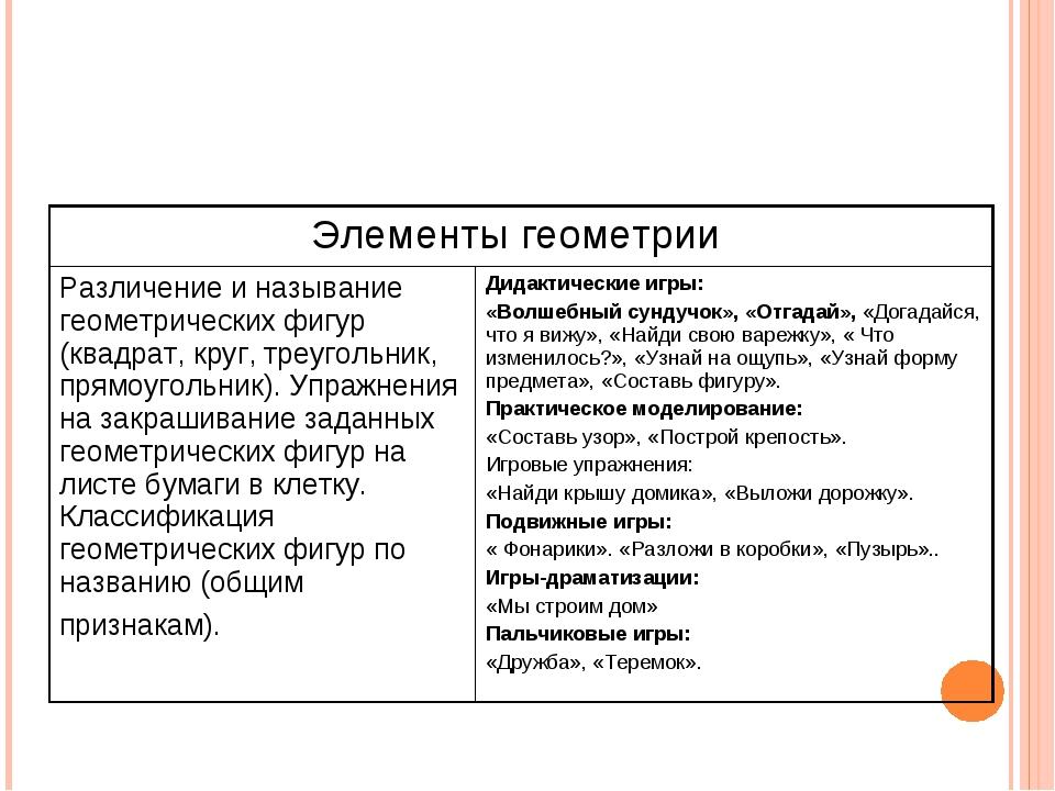 Элементы геометрии  Различение и называние геометрических фигур (квадрат, кр...
