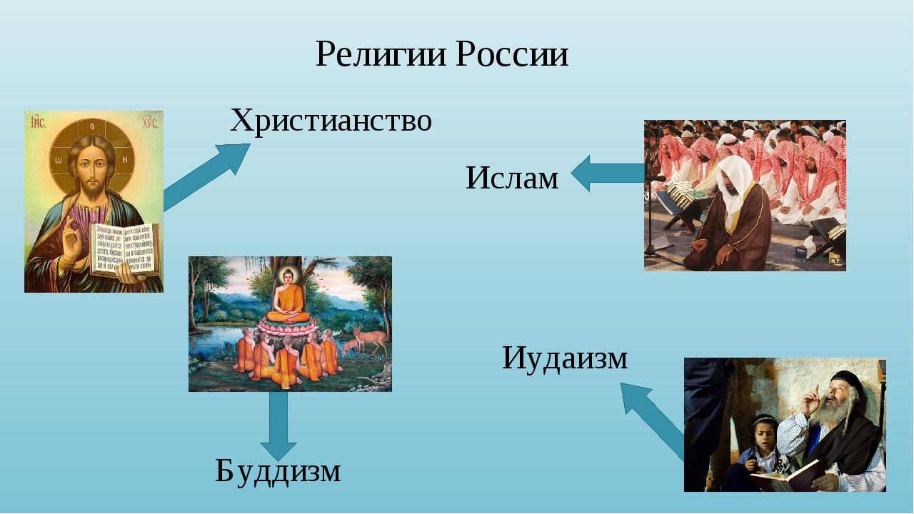 Религии России Христианство Ислам Буддизм Иудаизм