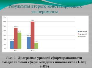 Результаты второго констатирующего эксперимента Рис. 2. Диаграмма уровней сфо