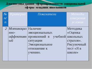 Диагностика уровня сформированности эмоциональной сферы младших школьников №
