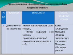 № п/п Критерии Показатели Методы измерения условия 3 Деятельност-но-оценочный