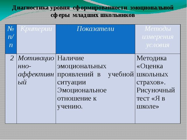 Диагностика уровня сформированности эмоциональной сферы младших школьников №...