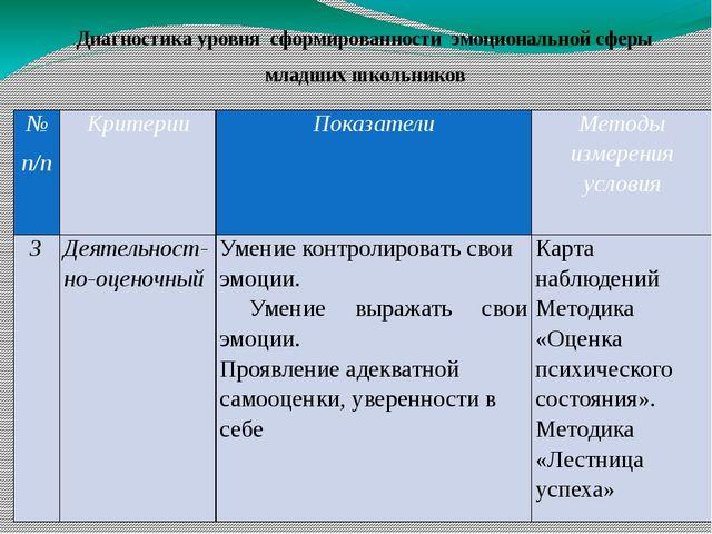 № п/п Критерии Показатели Методы измерения условия 3 Деятельност-но-оценочный...