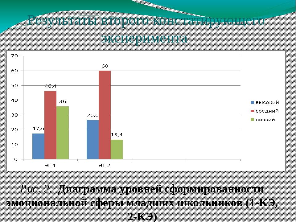 Результаты второго констатирующего эксперимента Рис. 2. Диаграмма уровней сфо...