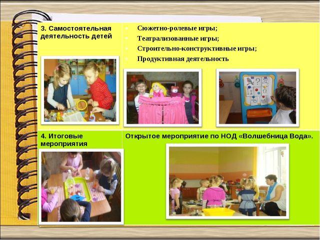 3. Самостоятельная деятельность детей Сюжетно-ролевые игры; Театрализованные...