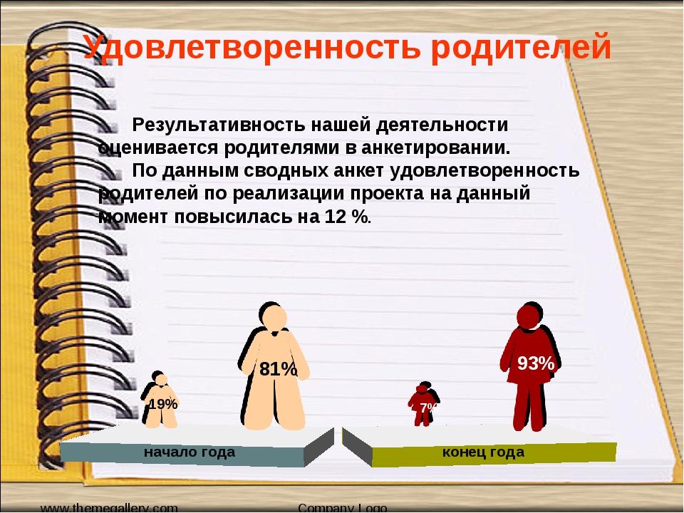 Удовлетворенность родителей www.themegallery.com Company Logo 19% начало года...