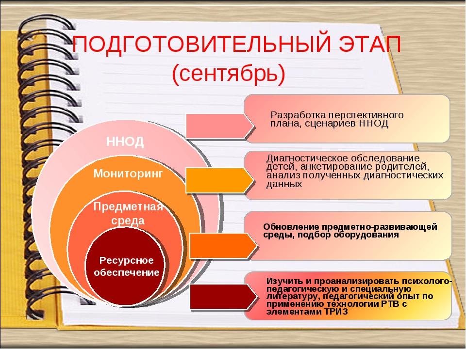 Обновление предметно-развивающей среды, подбор оборудования Ресурсное обеспеч...