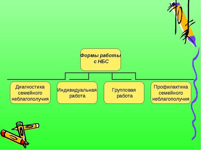 Формы работы с НБС Диагностика семейного неблагополучия Индивидуальная работа...