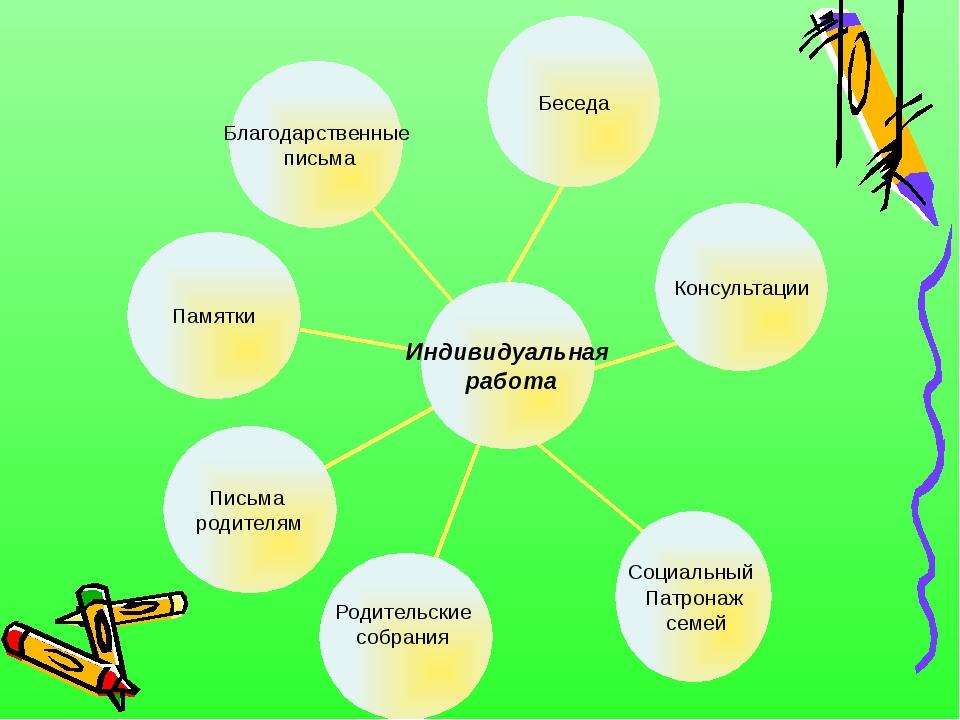 Беседа Консультации Социальный Патронаж семей Родительские собрания Письма р...