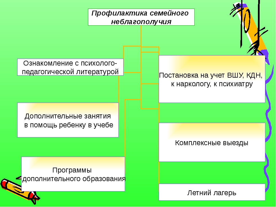 Профилактика семейного неблагополучия Ознакомление с психолого- педагогическо...