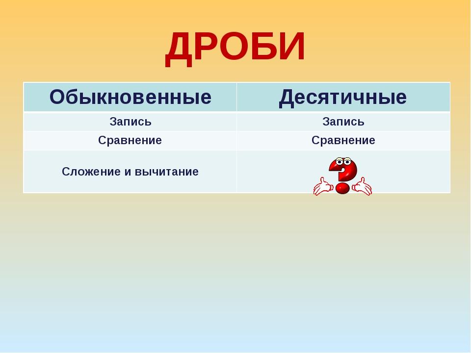ДРОБИ ОбыкновенныеДесятичные ЗаписьЗапись СравнениеСравнение Сложение и вы...