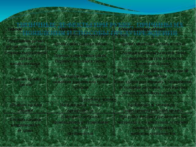 ТИПИЧНЫЕ ДЕФЕКТЫ ПРИ РУБКЕ, ПРИЧИНЫ ИХ ПОЯВЛЕНИЯ И СПОСОБЫ ПРЕДУПРЕЖДЕНИЯ Де...