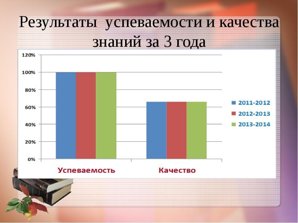 Результаты успеваемости и качества знаний за 3 года