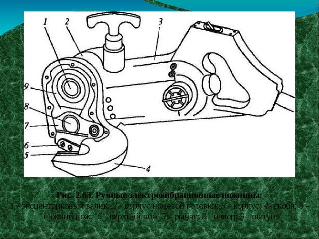 Рис. 2.63. Ручные электровибрационные ножницы: 1 - эксцентриковый валик; 2 -...