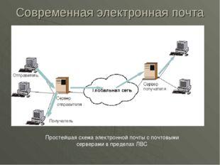 Современная электронная почта Простейшая схема электронной почты с почтовыми