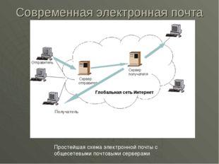 Современная электронная почта Простейшая схема электронной почты с общесетевы