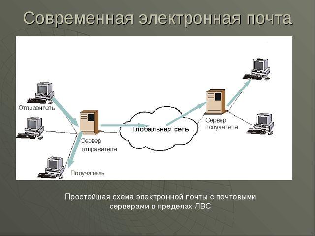 Современная электронная почта Простейшая схема электронной почты с почтовыми...