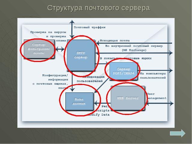 Структура почтового сервера