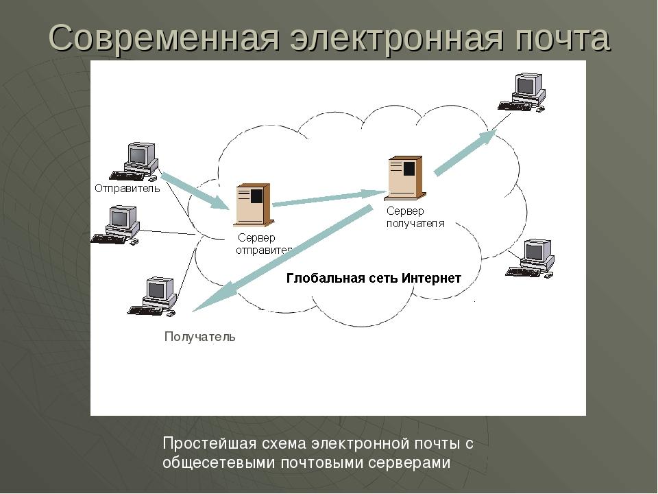 Современная электронная почта Простейшая схема электронной почты с общесетевы...