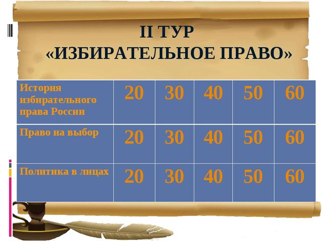 II ТУР «ИЗБИРАТЕЛЬНОЕ ПРАВО» История избирательного права России20304050...