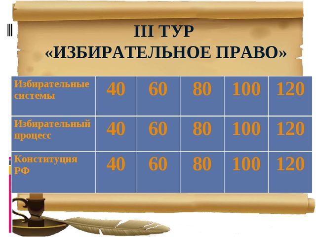 III ТУР «ИЗБИРАТЕЛЬНОЕ ПРАВО» Избирательные системы406080100120 Избирате...