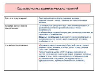 Характеристика грамматических явлений Простое предложениеДвусторонняя связь