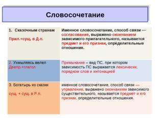 Словосочетание Сказочным странам Прил.+сущ. в Д.п.Именное словосочетание, сп
