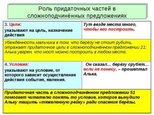 Роль придаточных частей в сложноподчинённых предложениях 3. Цели: указывают н