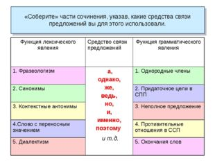«Соберите» части сочинения, указав, какие средства связи предложений вы для